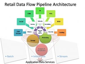 Retail Data Flow Pipeline Architecture and big data analytics