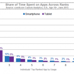 Share_of_App_Time_Spent_by_Rank_Chart_reference
