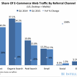 e-commerce referral channels